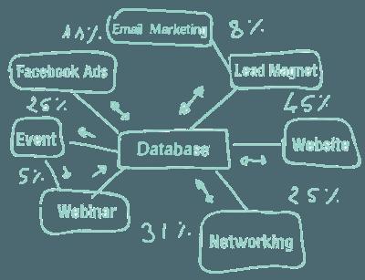 Marketing Architect - Marketing campaigns