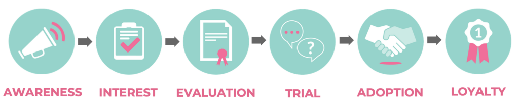 diagram showing the customer journey so your professional marketing consultant can improve your marketing strategy.